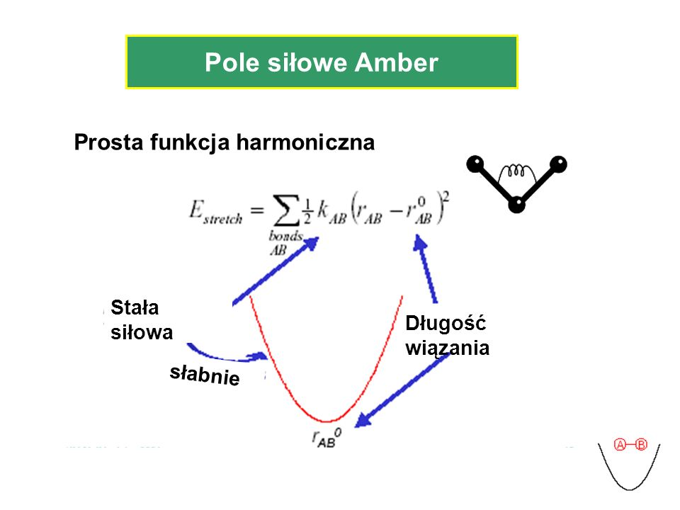 Pole siłowe Amber Prosta funkcja harmoniczna Długość wiązania Stała siłowa słabnie