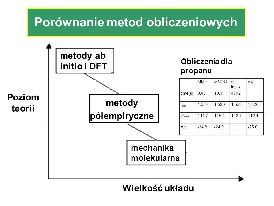 Porównanie metod obliczeniowych Poziom teorii Wielkość układu metody ab initio i DFT metody półempiryczne mechanika molekularna Obliczenia dla propanu