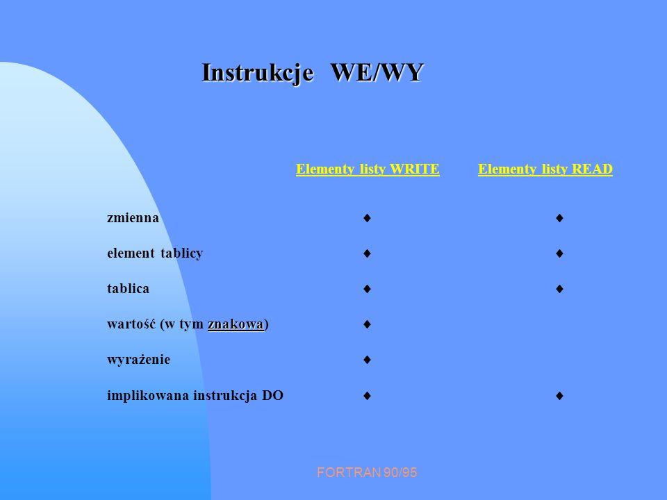 FORTRAN 90/95 Instrukcje WE/WY zmienna element tablicy tablica znakowa wartość (w tym znakowa) wyrażenie implikowana instrukcja DO Elementy listy WRIT