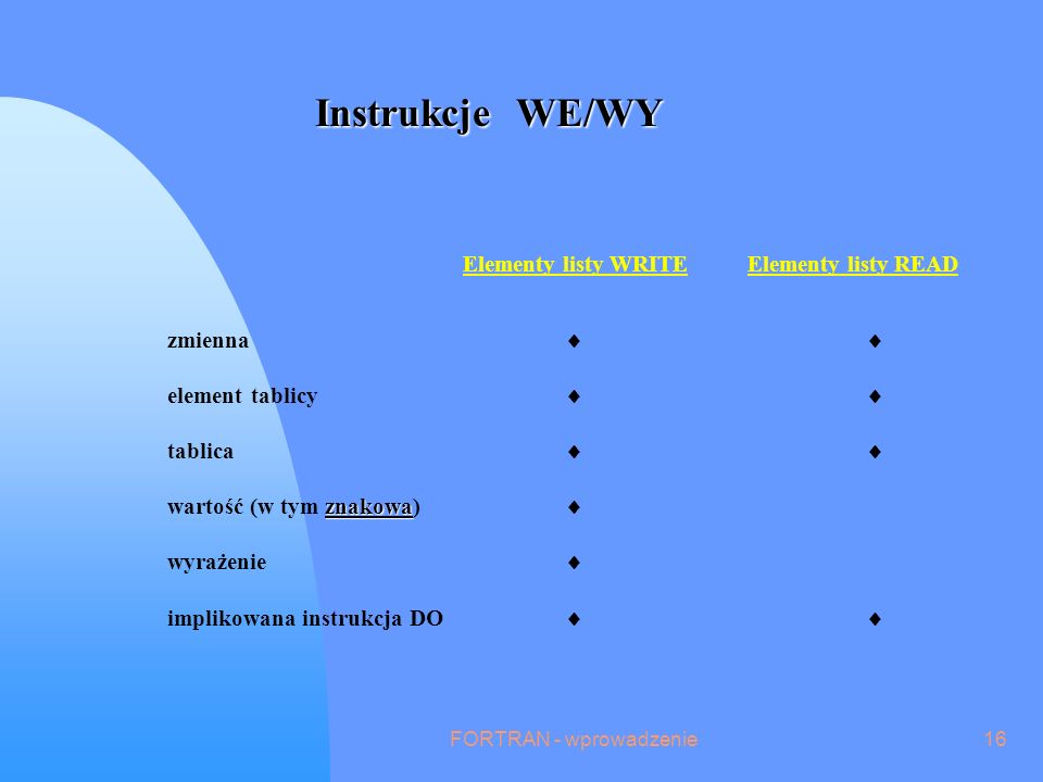FORTRAN - wprowadzenie16 Instrukcje WE/WY zmienna element tablicy tablica znakowa wartość (w tym znakowa) wyrażenie implikowana instrukcja DO Elementy listy WRITEElementy listy READ