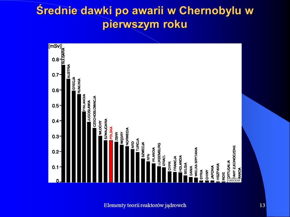 Elementy teorii reaktorów jądrowch13 Średnie dawki po awarii w Chernobylu w pierwszym roku