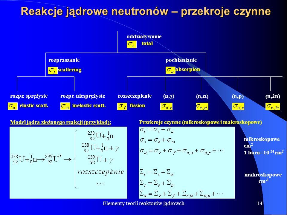 Elementy teorii reaktorów jądrowch14 Reakcje jądrowe neutronów – przekroje czynne oddziaływanie total rozpraszanie scattering rozpr. sprężyste elastic