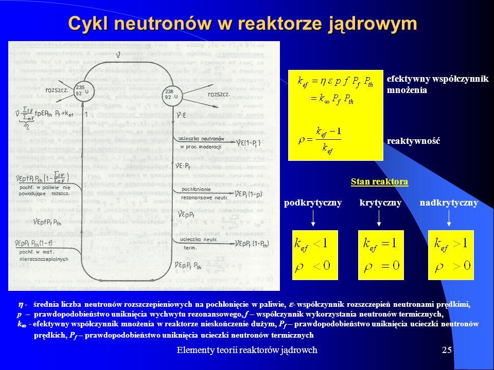 Elementy teorii reaktorów jądrowch25 Cykl neutronów w reaktorze jądrowym efektywny współczynnik mnożenia reaktywność - średnia liczba neutronów rozszc