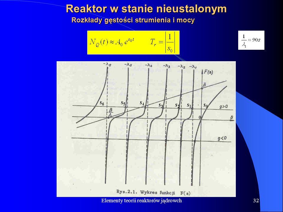 Elementy teorii reaktorów jądrowch32 Reaktor w stanie nieustalonym Rozkłady gęstości strumienia i mocy s4s4 s5s5 s6s6 s3s3 s2s2 s1s1 s0s0 0