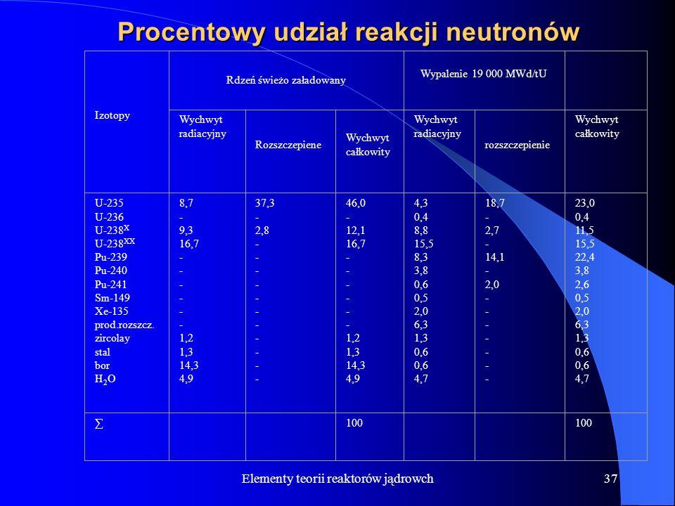 Elementy teorii reaktorów jądrowch37 Procentowy udział reakcji neutronów Izotopy Rdzeń świeżo załadowany Wypalenie 19 000 MWd/tU Wychwyt radiacyjny Ro