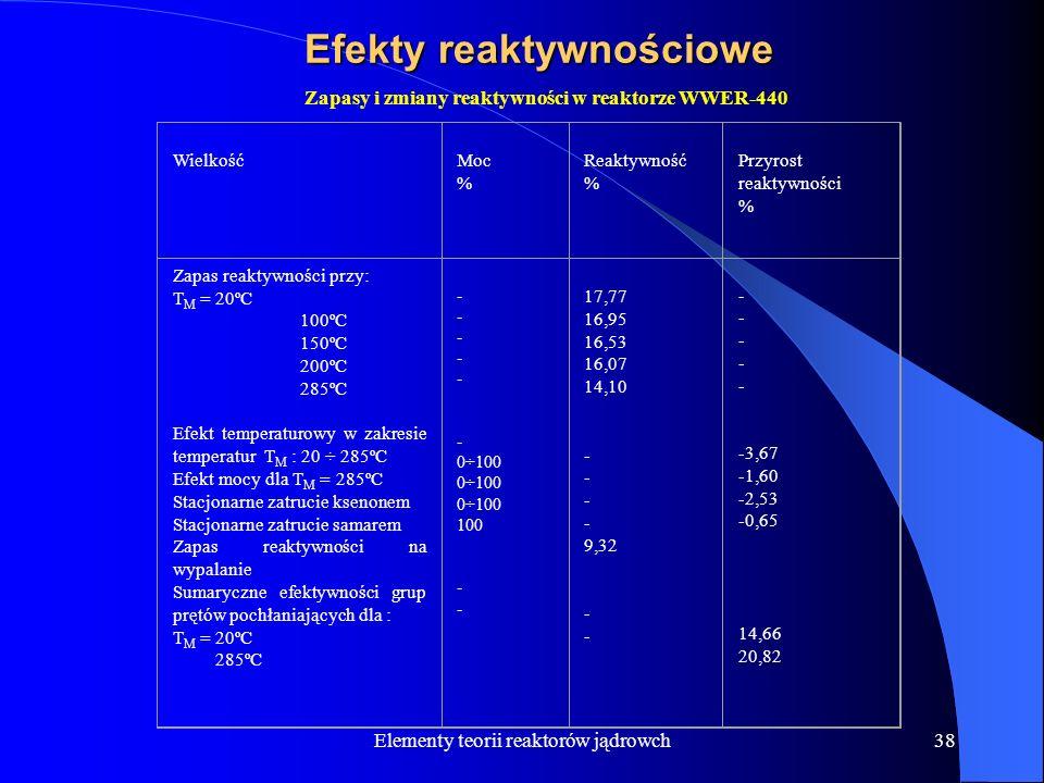 Elementy teorii reaktorów jądrowch38 Efekty reaktywnościowe Wielkość Moc % Reaktywność % Przyrost reaktywności % Zapas reaktywności przy: T M = 20ºC 1