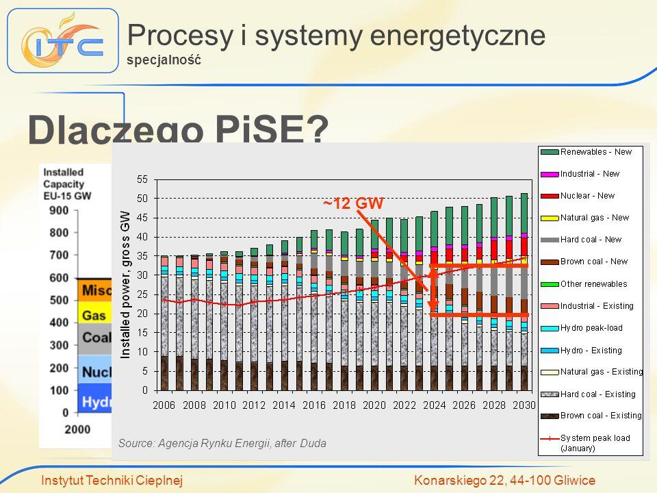 Instytut Techniki Cieplnej Konarskiego 22, 44-100 Gliwice Procesy i systemy energetyczne specjalność Dlaczego PiSE? Source: Agencja Rynku Energii, aft