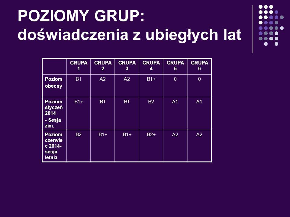 POZIOMY GRUP: doświadczenia z ubiegłych lat GRUPA 1 GRUPA 2 GRUPA 3 GRUPA 4 GRUPA 5 GRUPA 6 Poziom obecny B1A2 B1+00 Poziom styczeń 2014 - Sesja zim.