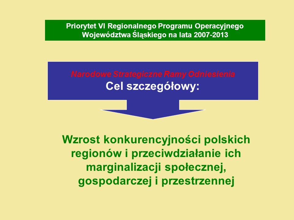 Narodowe Strategiczne Ramy Odniesienia Cel szczegółowy: Wzrost konkurencyjności polskich regionów i przeciwdziałanie ich marginalizacji społecznej, gospodarczej i przestrzennej Priorytet VI Regionalnego Programu Operacyjnego Województwa Śląskiego na lata 2007-2013