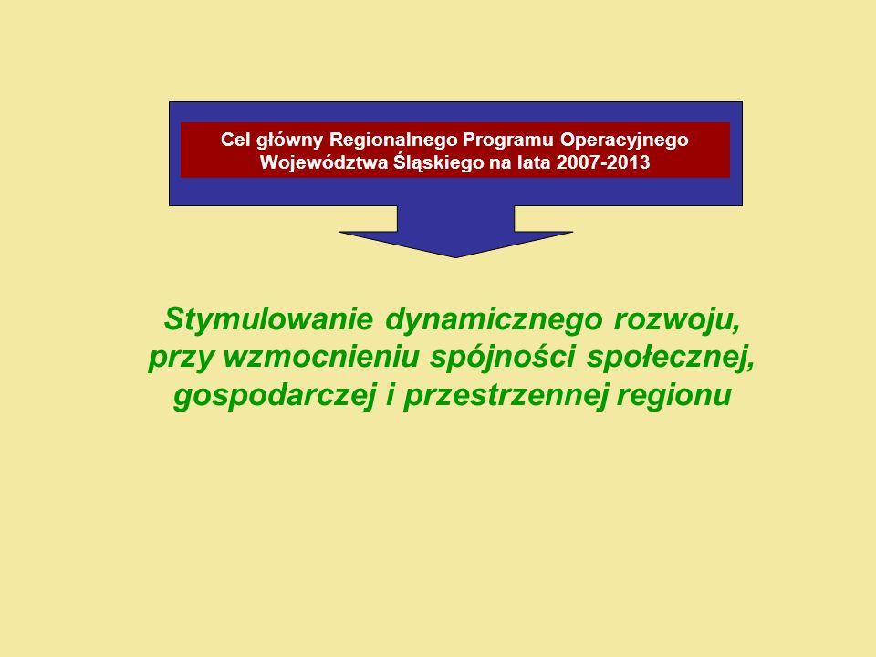 Stymulowanie dynamicznego rozwoju, przy wzmocnieniu spójności społecznej, gospodarczej i przestrzennej regionu Cel główny Regionalnego Programu Operacyjnego Województwa Śląskiego na lata 2007-2013