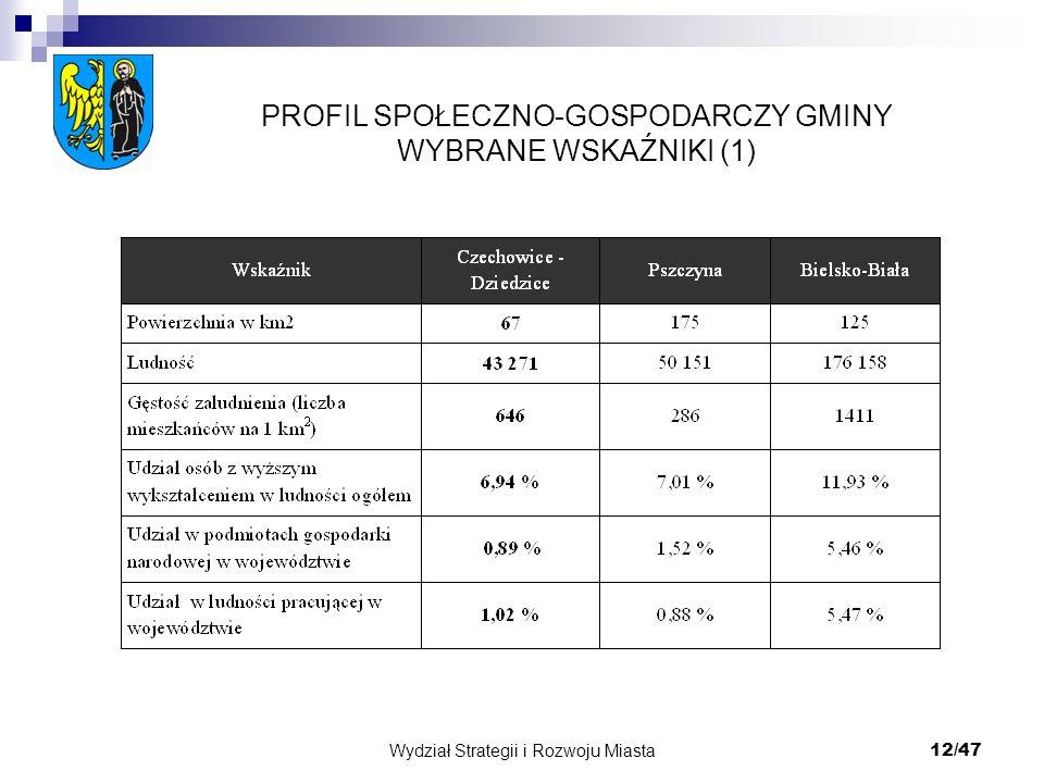 Wydział Strategii i Rozwoju Miasta 12/47 PROFIL SPOŁECZNO-GOSPODARCZY GMINY WYBRANE WSKAŹNIKI (1)