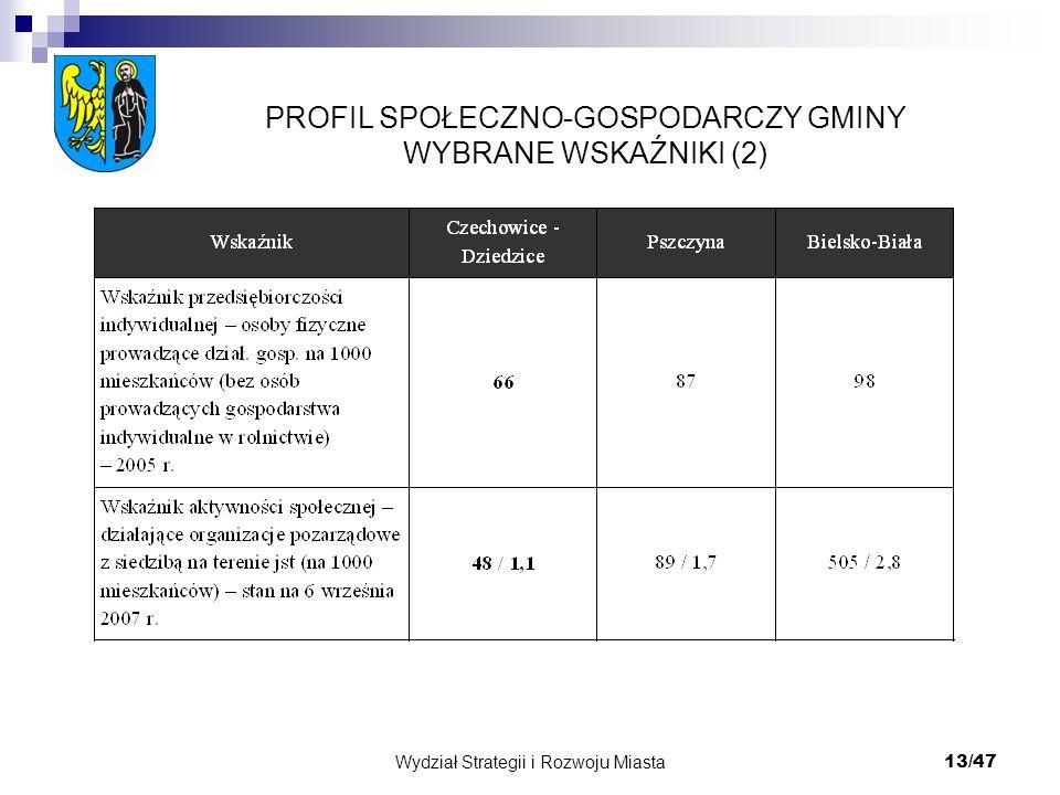 Wydział Strategii i Rozwoju Miasta 13/47 PROFIL SPOŁECZNO-GOSPODARCZY GMINY WYBRANE WSKAŹNIKI (2)
