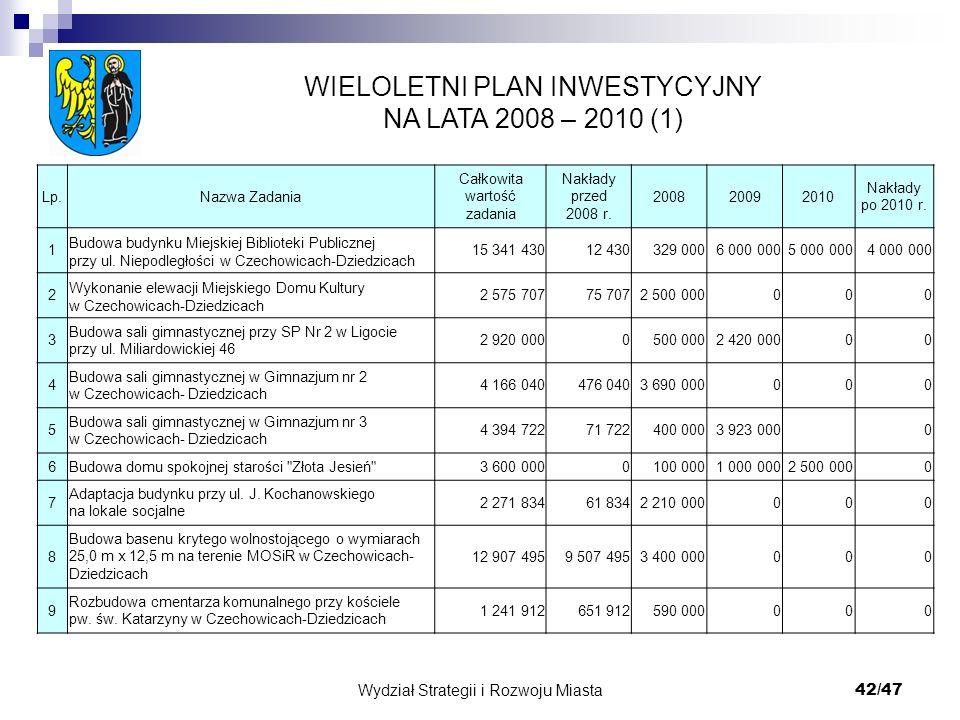 Wydział Strategii i Rozwoju Miasta 42/47 WIELOLETNI PLAN INWESTYCYJNY NA LATA 2008 – 2010 (1) Lp.Nazwa Zadania Całkowita wartość zadania Nakłady przed