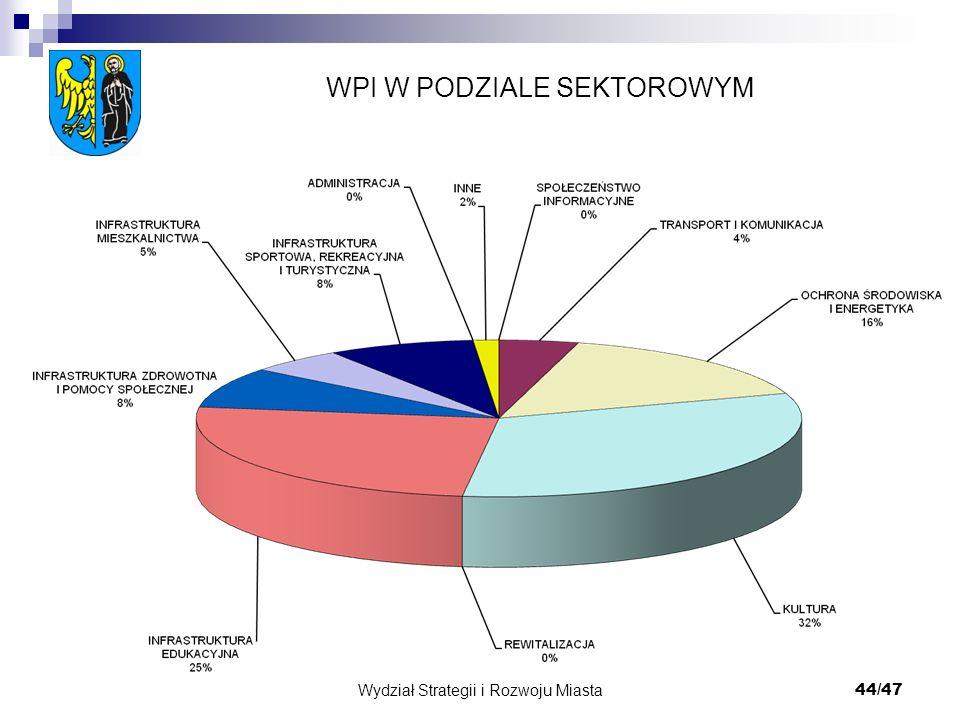 Wydział Strategii i Rozwoju Miasta 44/47 WPI W PODZIALE SEKTOROWYM