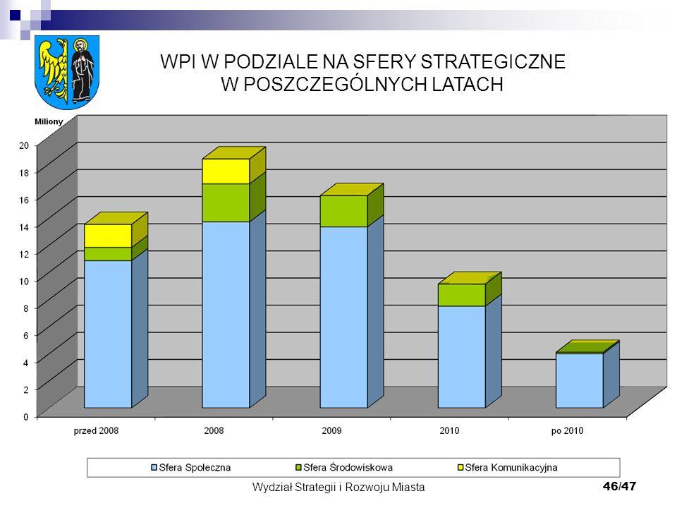 Wydział Strategii i Rozwoju Miasta 46/47 WPI W PODZIALE NA SFERY STRATEGICZNE W POSZCZEGÓLNYCH LATACH