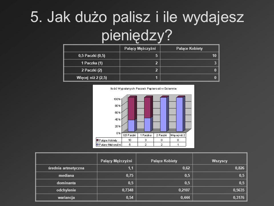 5. Jak dużo palisz i ile wydajesz pieniędzy? Palący MężczyźniPalące Kobiety 0,5 Paczki (0,5)510 1 Paczka (1)23 2 Paczki (2)20 Więcej niż 2 (2,5)10 Pal