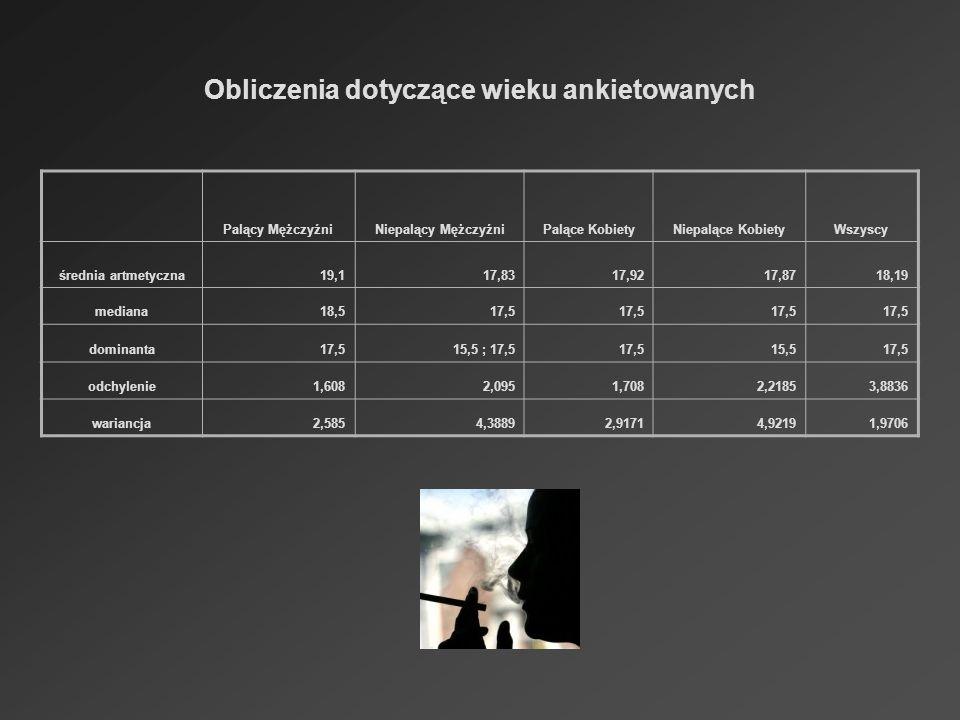 Obliczenia dotyczące wieku ankietowanych Palący MężczyźniNiepalący MężczyźniPalące KobietyNiepalące KobietyWszyscy średnia artmetyczna19,117,8317,9217