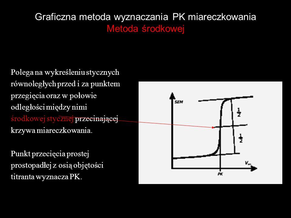Graficzna metoda wyznaczania PK miareczkowania Metoda środkowej Polega na wykreśleniu stycznych równoległych przed i za punktem przegięcia oraz w poło