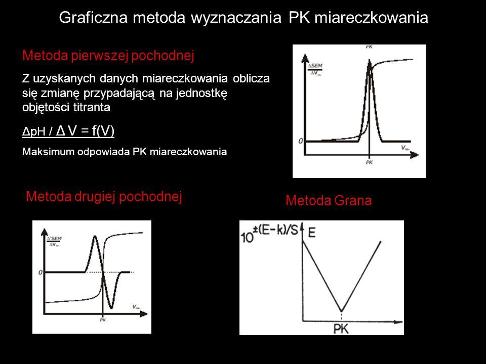Graficzna metoda wyznaczania PK miareczkowania Metoda pierwszej pochodnej Z uzyskanych danych miareczkowania oblicza się zmianę przypadającą na jednos