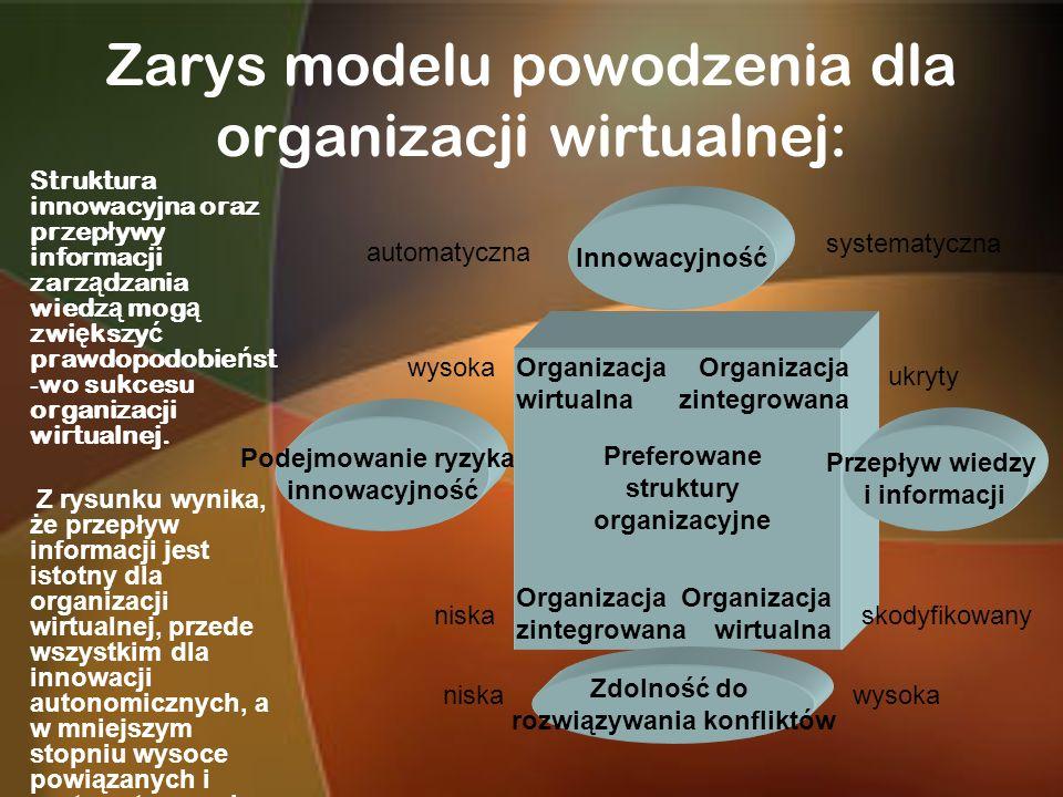 Zarys modelu powodzenia dla organizacji wirtualnej: Struktura innowacyjna oraz przep ł ywy informacji zarz ą dzania wiedz ą mog ą zwi ę kszy ć prawdop