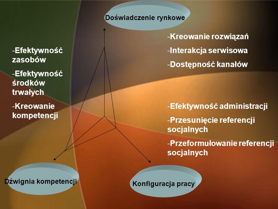Dźwignia kompetencji Konfiguracja pracy Doświadczenie rynkowe -Efektywność zasobów -Efektywność środków trwałych -Kreowanie kompetencji -Kreowanie roz
