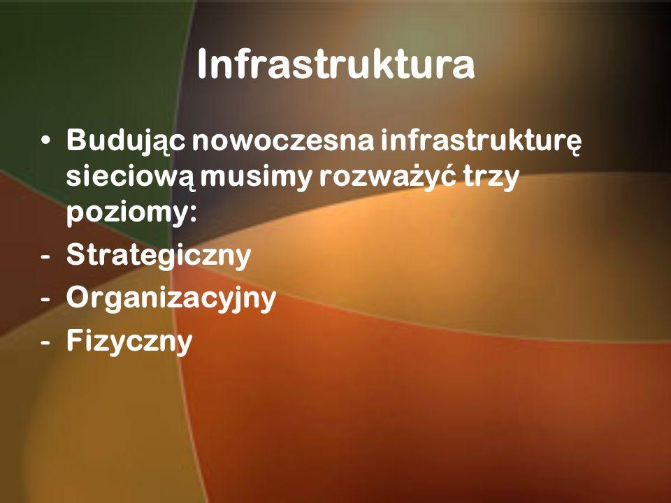Infrastruktura Buduj ą c nowoczesna infrastruktur ę sieciow ą musimy rozwa ż y ć trzy poziomy: -Strategiczny -Organizacyjny -Fizyczny