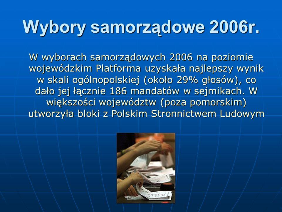 Wybory samorządowe 2006r. W wyborach samorządowych 2006 na poziomie wojewódzkim Platforma uzyskała najlepszy wynik w skali ogólnopolskiej (około 29% g