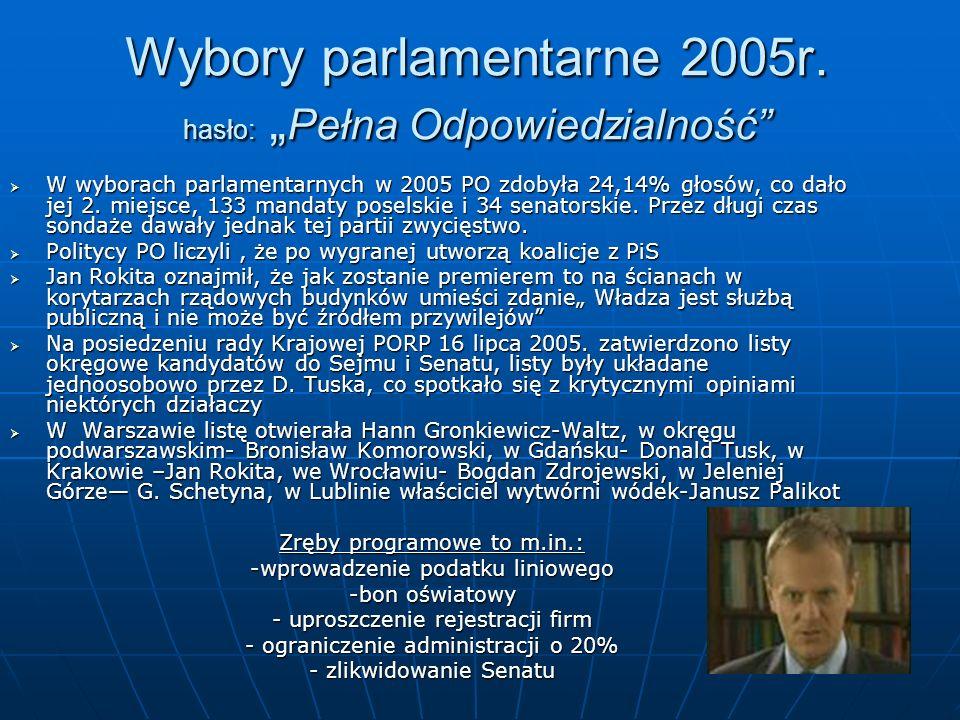 Wybory parlamentarne 2005r. hasło: Pełna Odpowiedzialność W wyborach parlamentarnych w 2005 PO zdobyła 24,14% głosów, co dało jej 2. miejsce, 133 mand