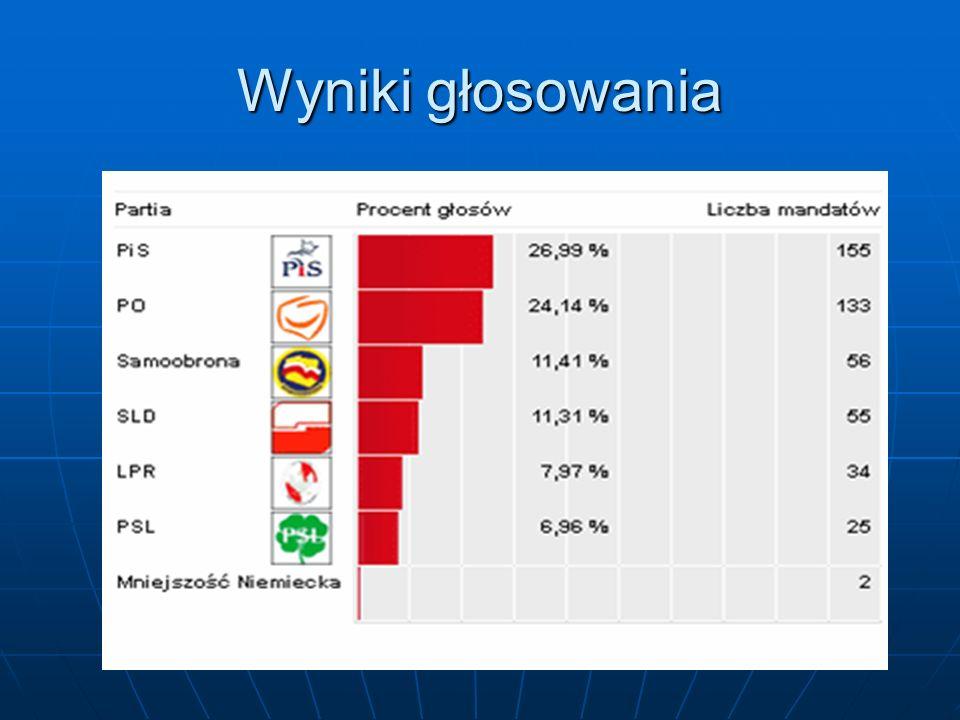 Wyniki głosowania