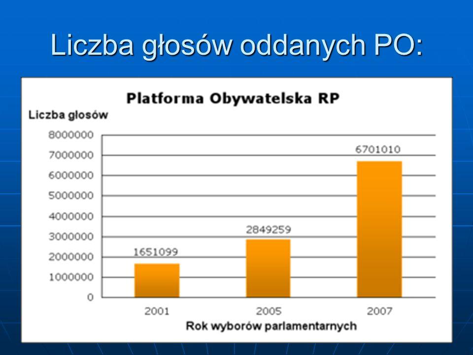 Liczba głosów oddanych PO: