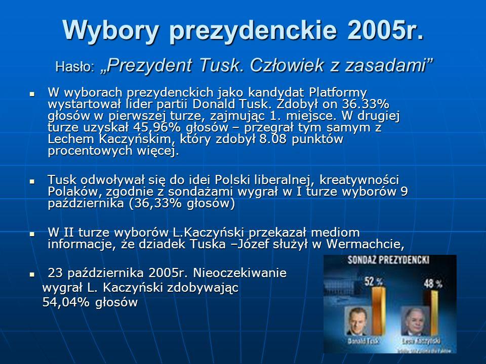 Wybory prezydenckie 2005r. Hasło: Prezydent Tusk. Człowiek z zasadami W wyborach prezydenckich jako kandydat Platformy wystartował lider partii Donald
