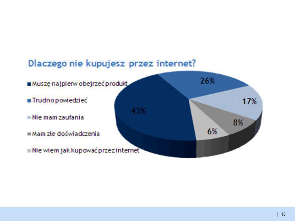| Informacje poszukiwane przez konsumentów internetowych 9
