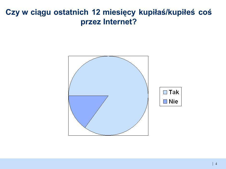 | Do czego wykorzystujemy Internet? 3