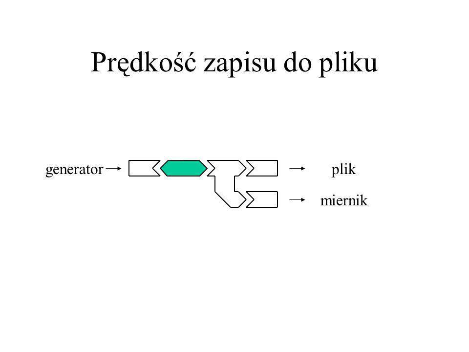 Prędkość zapisu do pliku generatorplik miernik