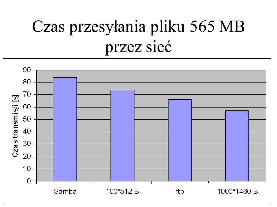 Czas przesyłania pliku 565 MB przez sieć