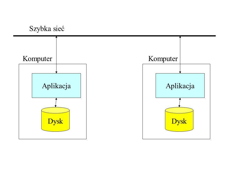 Aplikacja Dysk Aplikacja Dysk Szybka sieć Komputer