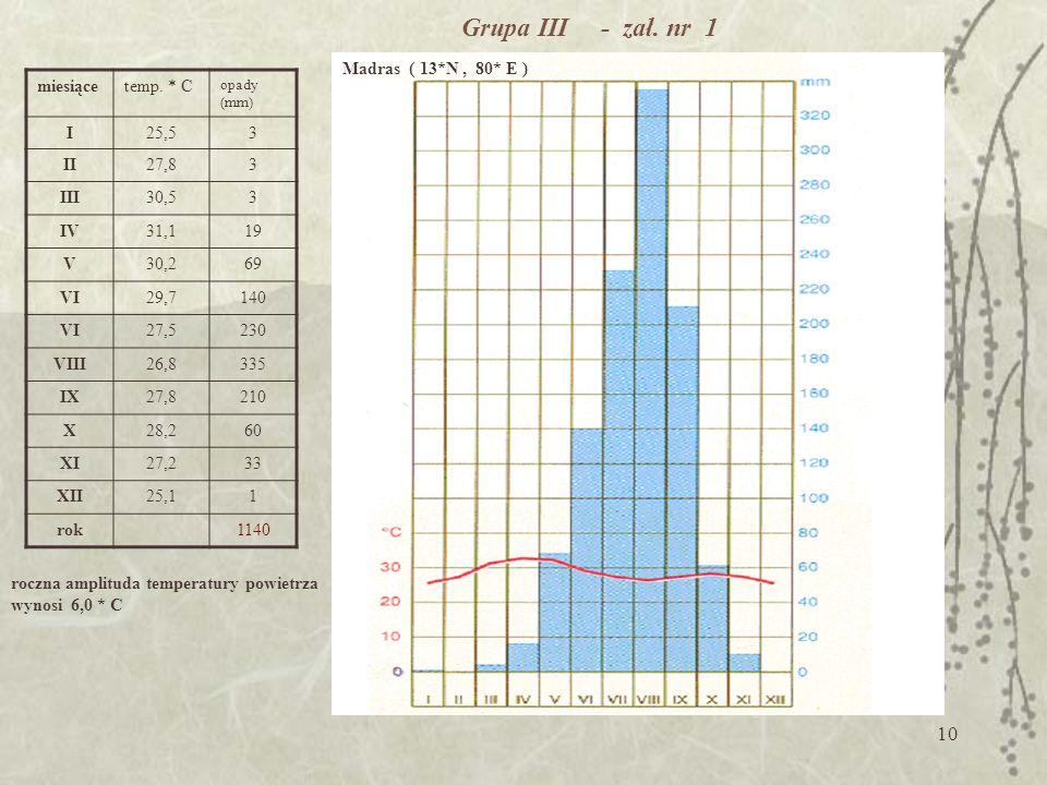 9 Grupa II - zestawienie średnia roczna temperatura powietrza 15,8 *C roczna amplituda temperatury powietrza 17,8 *C roczna suma opadów 887 mm średnia