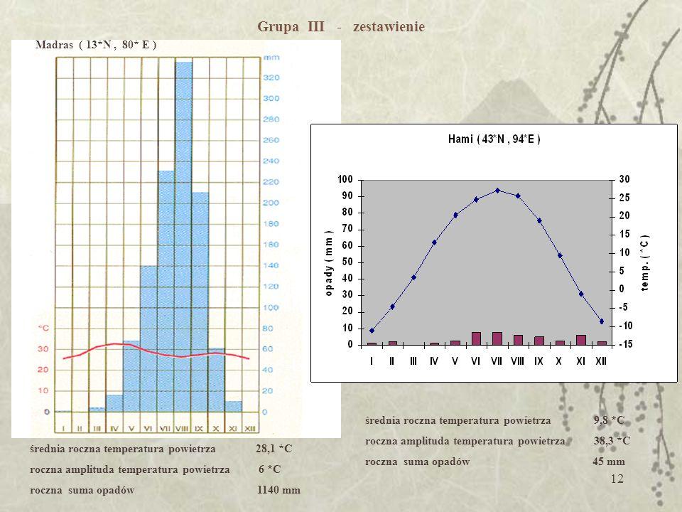 11 Grupa III - zał. nr 2 m-ceIIIIIIIVVVIVIIVIIIIXXXIXIIrok T ( *C)-11,0-4,63,612,920,624,827,325,819,19,4-1,0-8,59,8 O (mm)12013886536245 roczna ampli