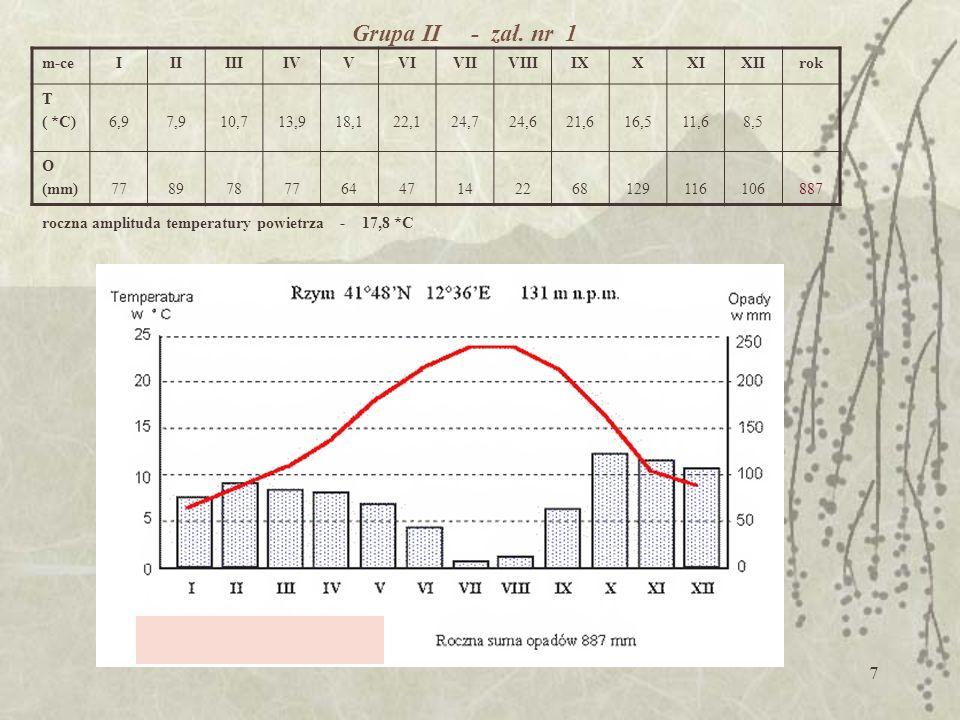 6 Grupa I - zestawienie Paryż (48*N, 2*W ) średnia roczna temperatura powietrza 11,6 *C roczna amplituda temperatury powietrza 15,4 *C roczna suma opa