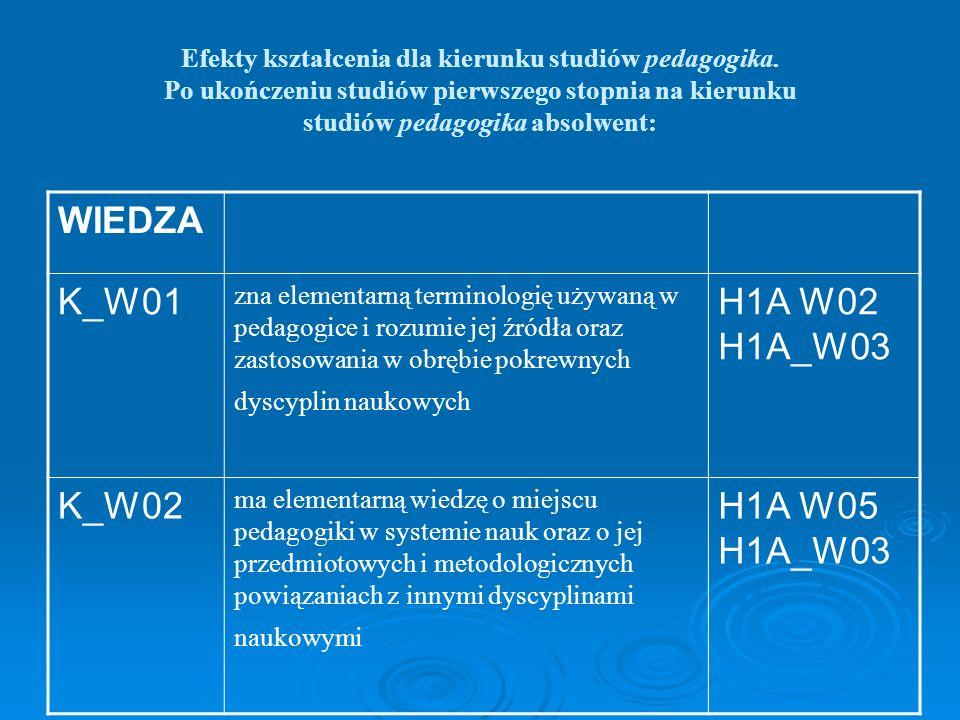 Efekty kształcenia dla kierunku studiów pedagogika. Po ukończeniu studiów pierwszego stopnia na kierunku studiów pedagogika absolwent: WIEDZA K_W01 zn