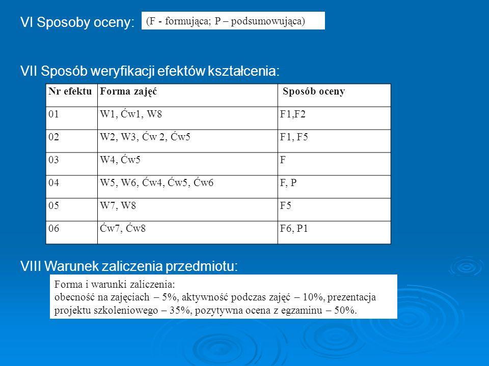 VI Sposoby oceny: VII Sposób weryfikacji efektów kształcenia: VIII Warunek zaliczenia przedmiotu: Nr efektuForma zajęć Sposób oceny 01W1, Ćw1, W8F1,F2