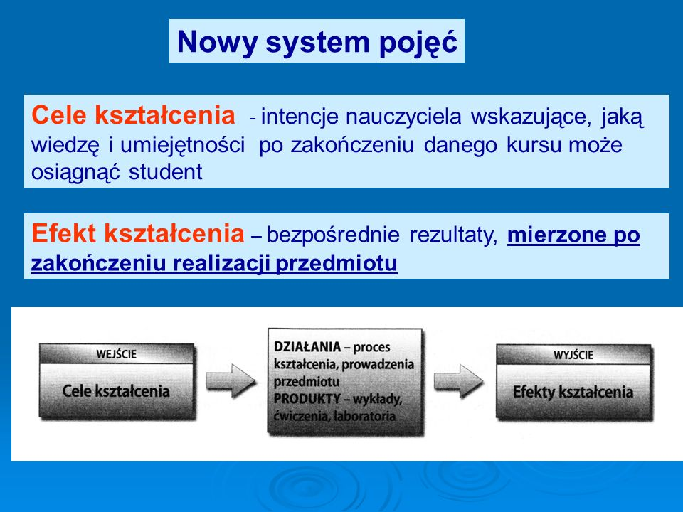 Nowy system pojęć Cele kształcenia - intencje nauczyciela wskazujące, jaką wiedzę i umiejętności po zakończeniu danego kursu może osiągnąć student Efe
