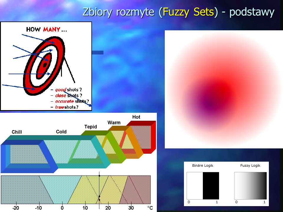 Zbiory rozmyte (Fuzzy Sets) - podstawy