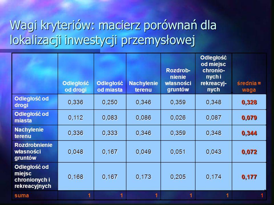 Wagi kryteriów: macierz porównań dla lokalizacji inwestycji przemysłowej Odległość od drogi Odległość od miasta Nachylenie terenu Rozdrob- nienie włas