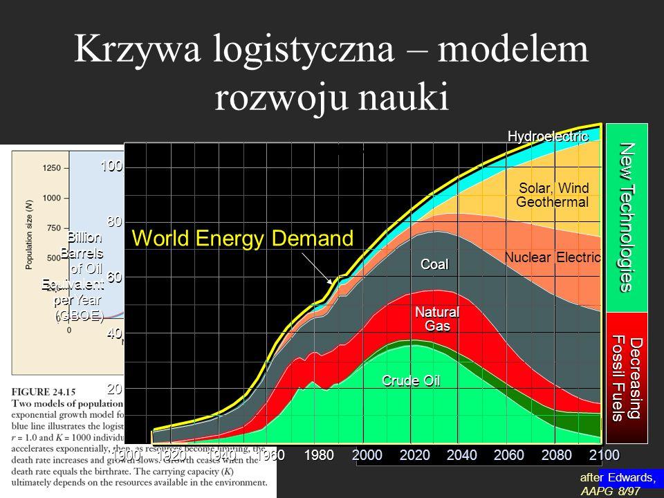 Krzywa logistyczna – modelem rozwoju nauki 024839-2 1900 1920 1940 1960 1980 2000 2020 2040 2060 2080 3000 2100 20 40 60 80 100 100 BILLION BARRELS Bi