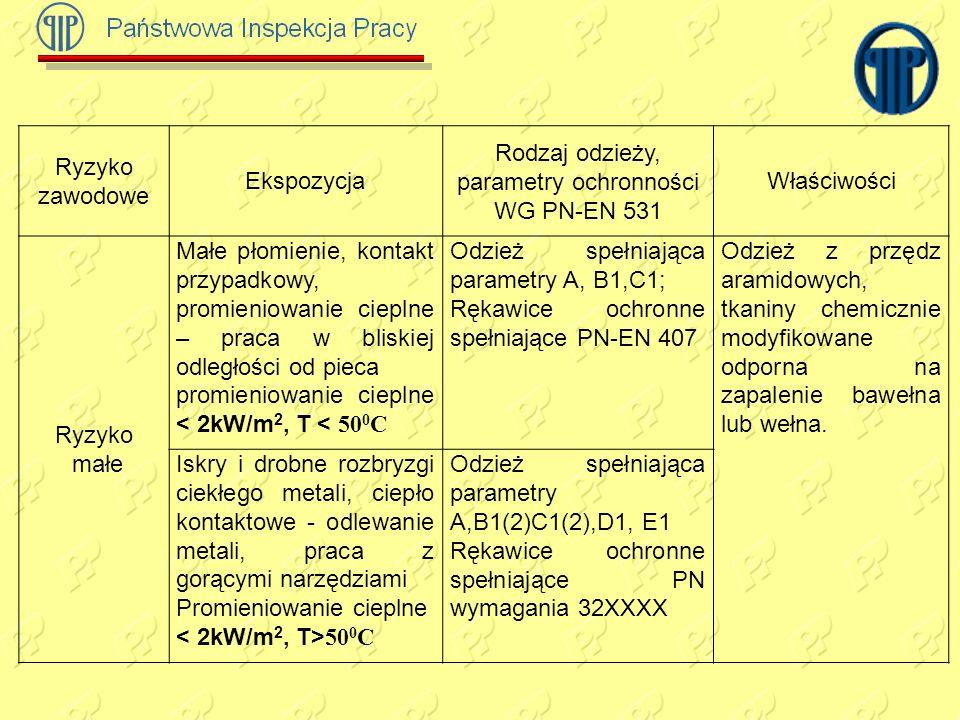 Ryzyko zawodowe Ekspozycja Rodzaj odzieży, parametry ochronności WG PN-EN 531 Właściwości Ryzyko małe Małe płomienie, kontakt przypadkowy, promieniowanie cieplne – praca w bliskiej odległości od pieca promieniowanie cieplne < 2kW/m 2, T < 50 0 C Odzież spełniająca parametry A, B1,C1; Rękawice ochronne spełniające PN-EN 407 Odzież z przędz aramidowych, tkaniny chemicznie modyfikowane odporna na zapalenie bawełna lub wełna.