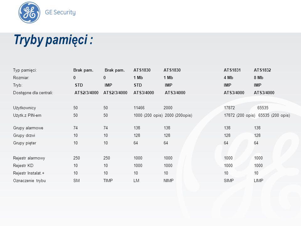 slide 9 Tryby pamięci : Typ pamięci:Brak pam. Brak pam.ATS1830 ATS1830 ATS1831 ATS1832 Rozmiar:00 1 Mb 1 Mb4 Mb 8 Mb Tryb: STD IMP STD IMPIMPIMP Dostę