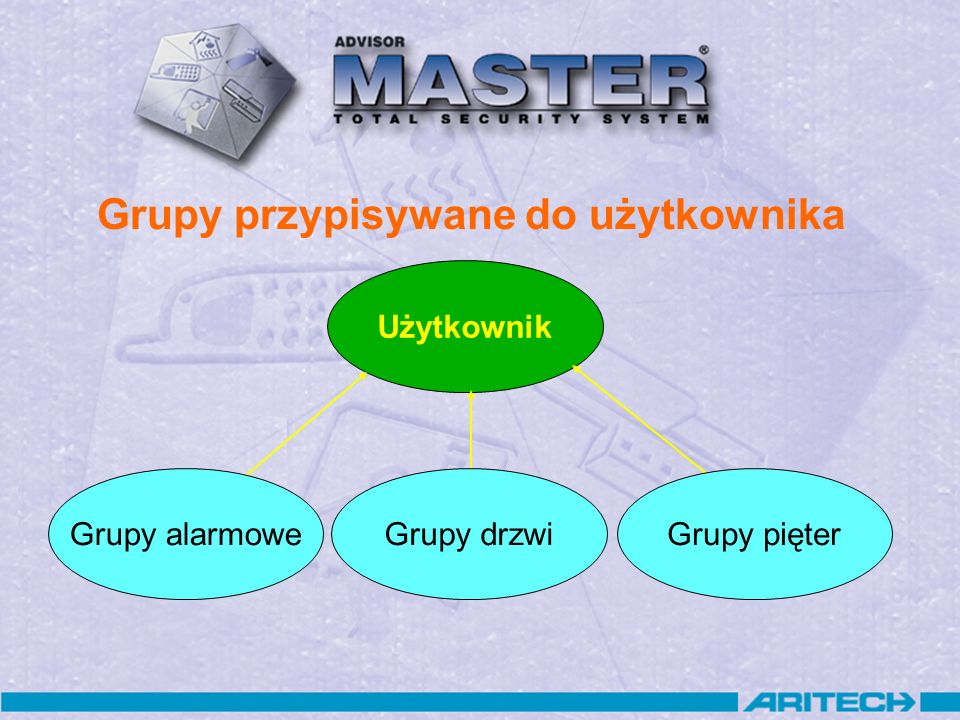 Użytkownik Grupy drzwiGrupy alarmoweGrupy pięter Grupy przypisywane do użytkownika