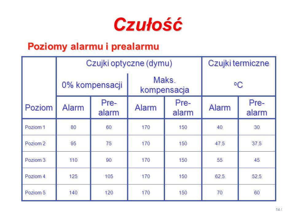 14 / Czujki optyczne (dymu) Czujki termiczne 0% kompensacji Maks. kompensacja oCoCoCoC PoziomAlarm Pre- alarm Alarm Alarm Poziom 1 80601701504030 Pozi