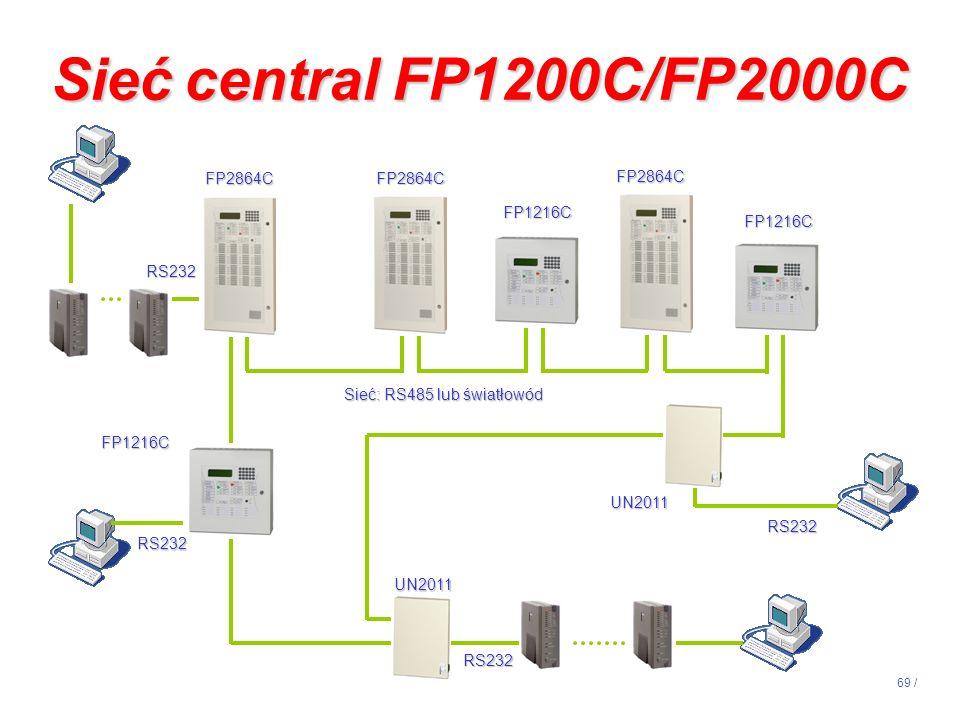 69 / UN2011 FP1216C FP1216C FP2864C Sieć: RS485 lub światłowód Sieć central FP1200C/FP2000C FP1216C UN2011 RS232 RS232 RS232 RS232 FP2864C